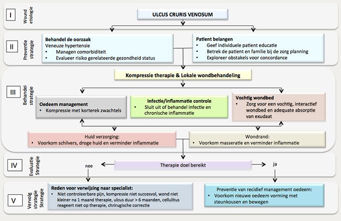 ulcus cruris behandeling